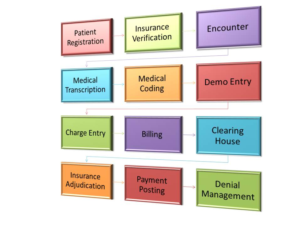 Medical Billing Process Of Health Insurance Cycle Flow