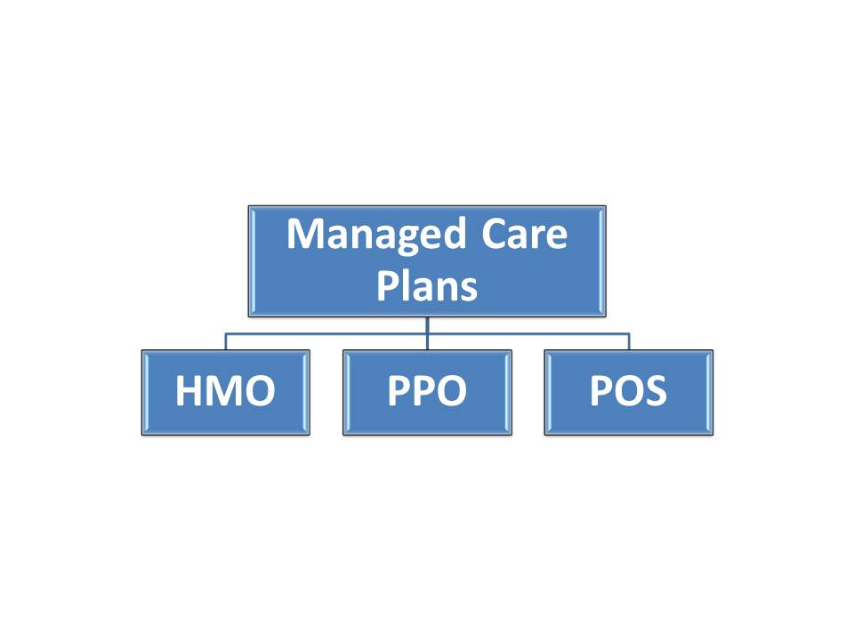 managed care 21062012 managed care definition, a healthcare plan or system that seeks to control medical costs by contracting with a network of providers see more.